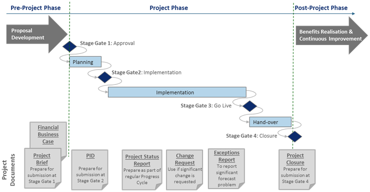 Project phase diagram