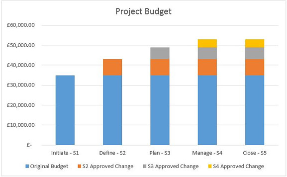 Project Budget Graph