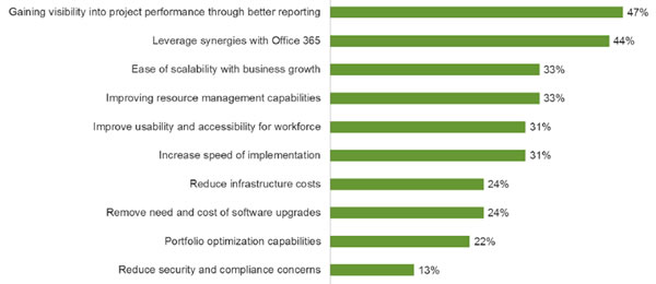 Why Organisations Selected Microsoft Office 365 PPM