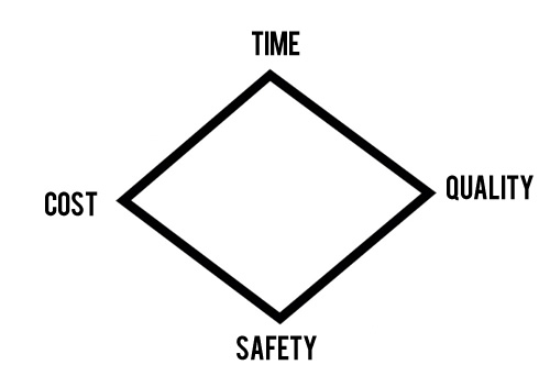Safety, the Fourth Project Management Criterion