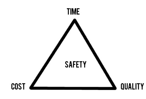 Time Cost Quality Safety - Project Management Triangle - Dr Martin Barnes