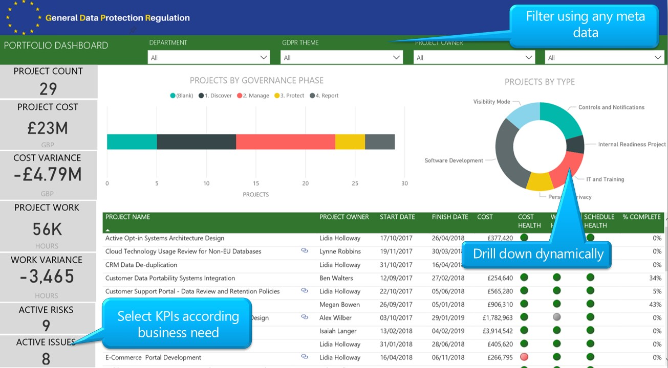 Power BI Delivery Overview