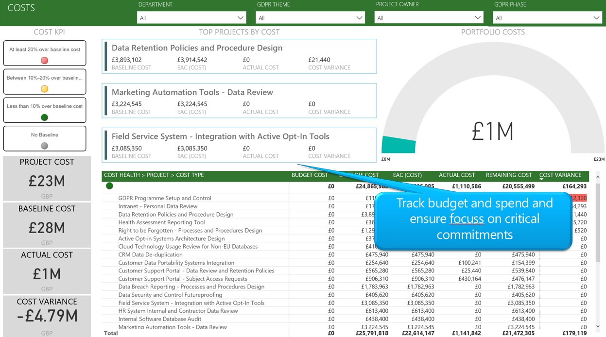 Project Financials - Power BI