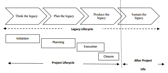 Project Legacy - Project Management - Wellingtone