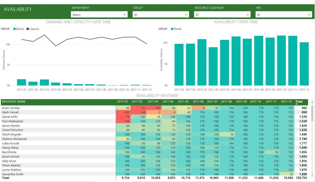 Resource Overview Power BI Microsoft