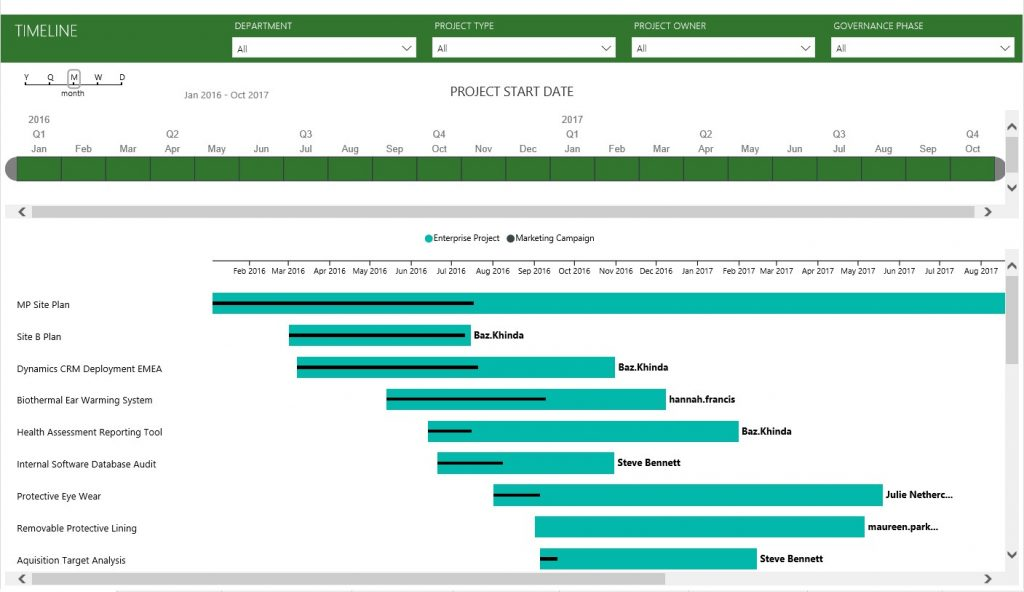 new power bi content pack for microsoft project