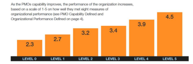 Figure 2 - The correlation between maturity and performance The State of the PMO Report