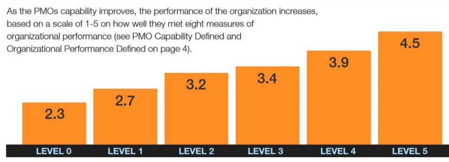 Figure 2 – The correlation between maturity and performance (The State of the PMO Report) - Wellingtone PPM