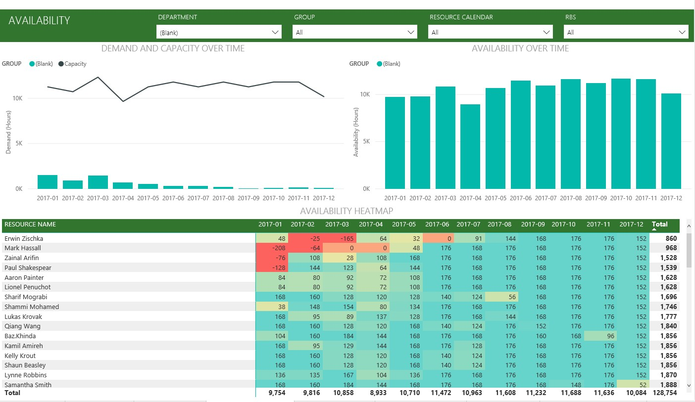 Resource Management Dashboard | Improve Resource Management with Project Online