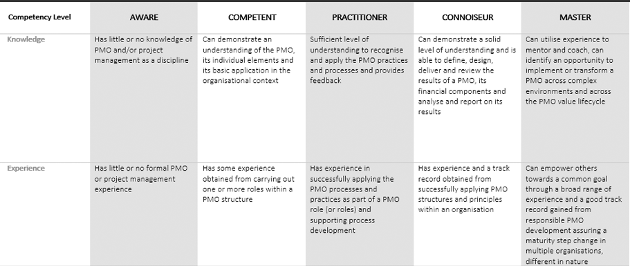 The Result | PMO Competency Framework | Wellingtone PPM