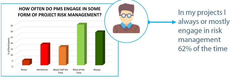 The State of Project Management - Risk Management - Wellingtone PPM