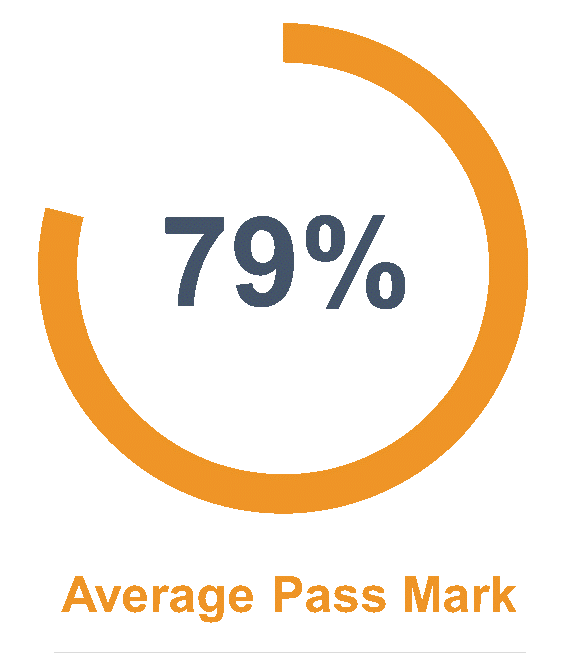 Average Pass Mark - Wellingtone APM Accredited PMO Practitioner - Wellingtone PPM